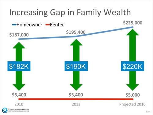 wealth gap between renters and homeowners