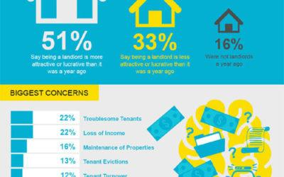 Landlord Survey: What's Changing for Property Owners Nationwide? (Infographic)