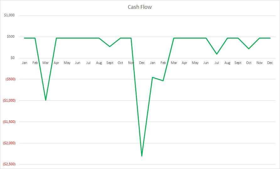 Rental Cash Flow Graph 1