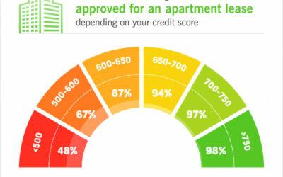 Landlord Credit Requirements Across the Country