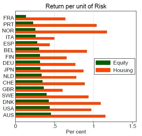 Realtistic returns forex stocks options compared