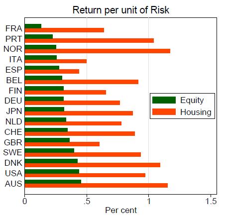 return on rental properties vs. risk
