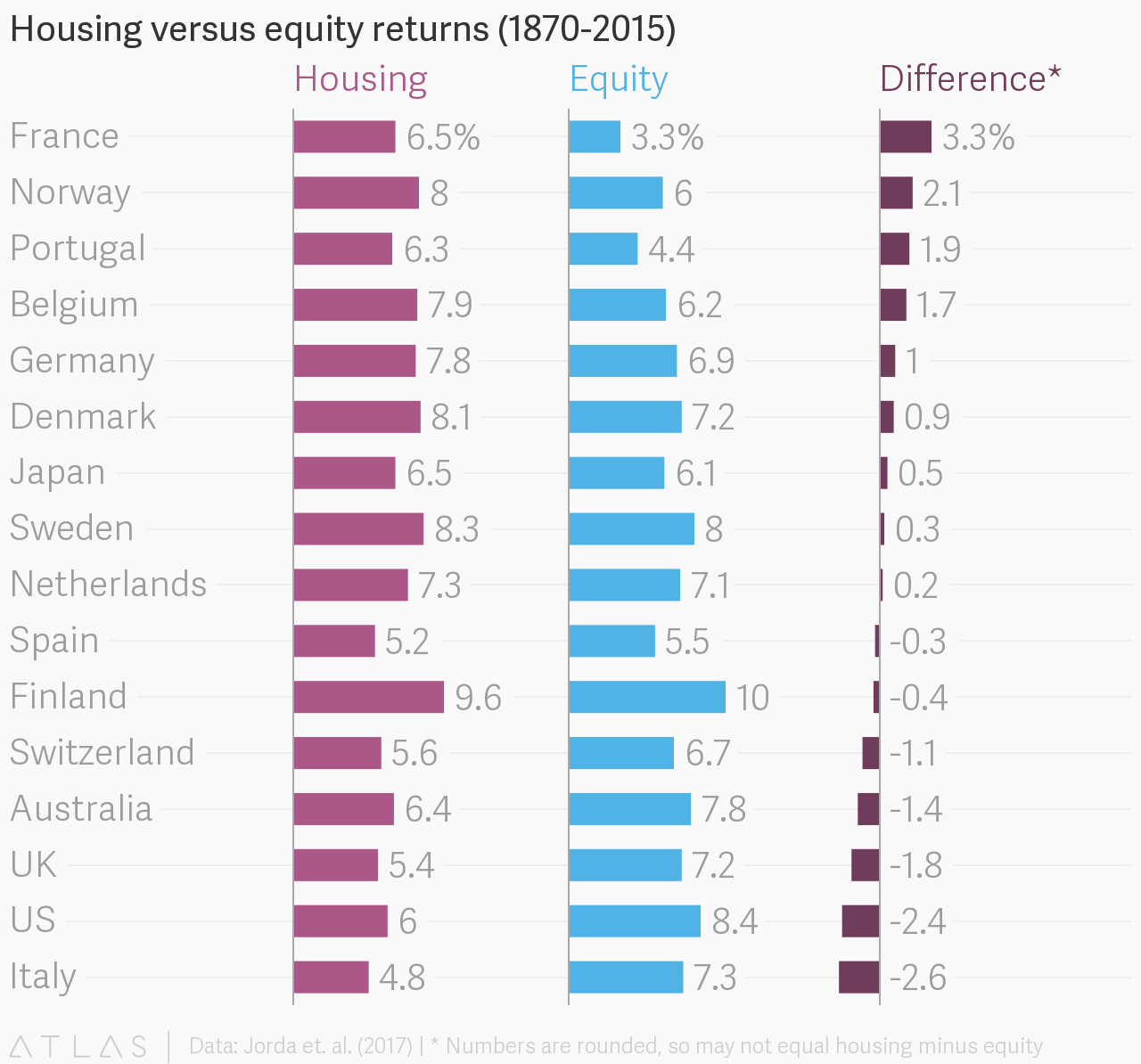 rental property returns by country
