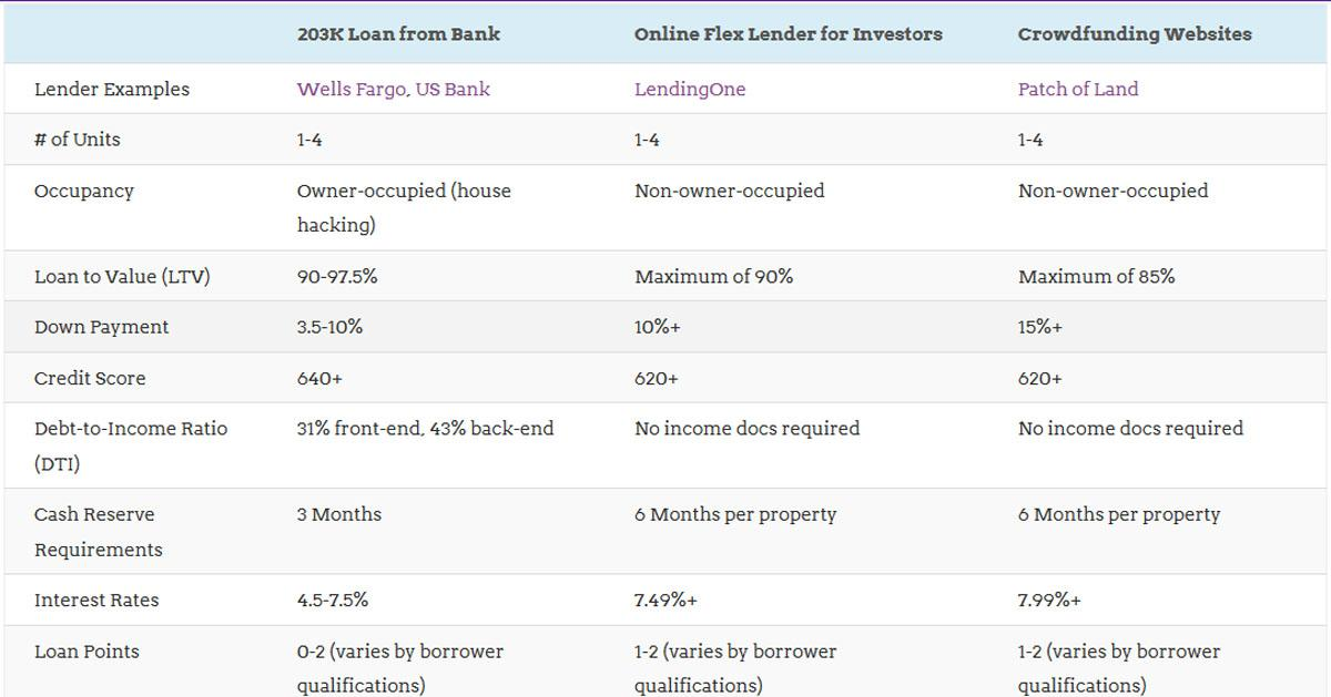 Investment Property Loans: Comparison Charts for Flip