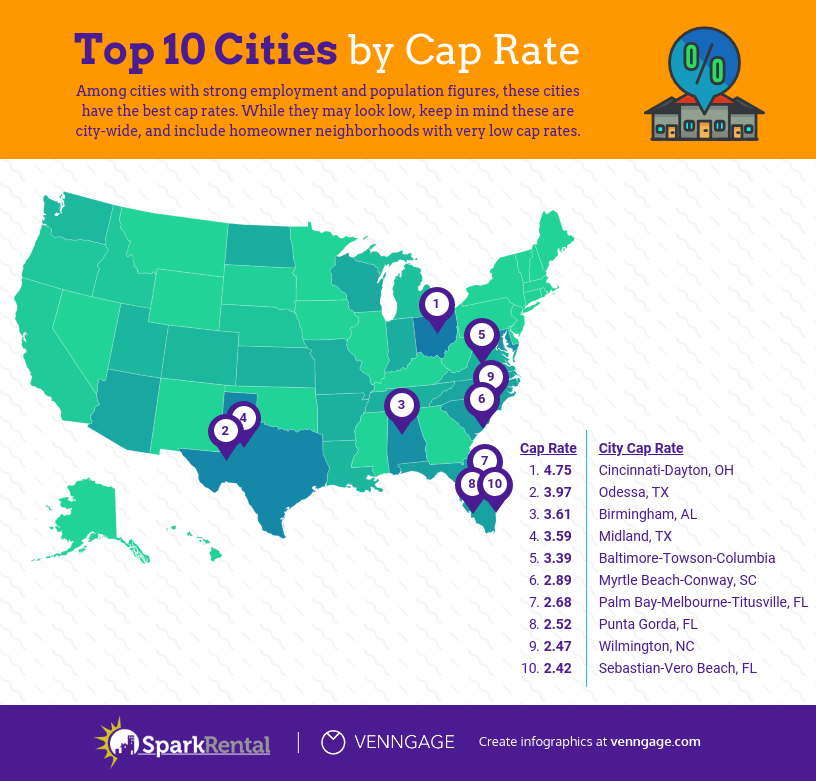 The Best Cities for Real Estate Investing in 2019, by 8 ...
