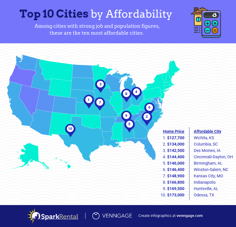 The Best Cities for Real Estate Investing in 2019, by 8