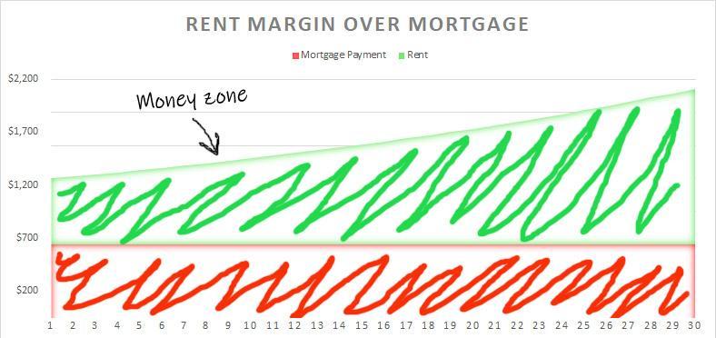 Dois-je rembourser mes hypothèques ou investir dans de nouvelles propriétés locatives?