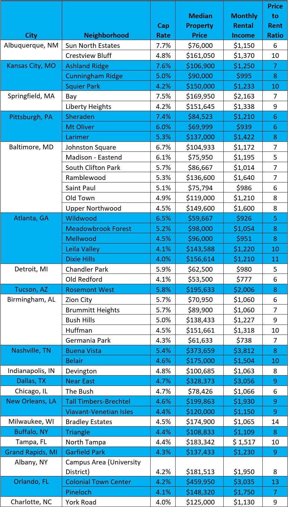 best cities by cap rate 2020