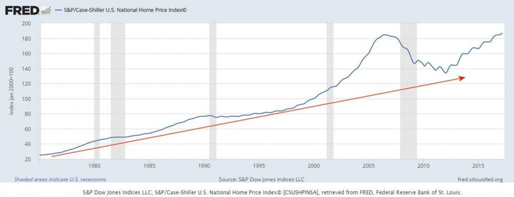 US real estate during recessions