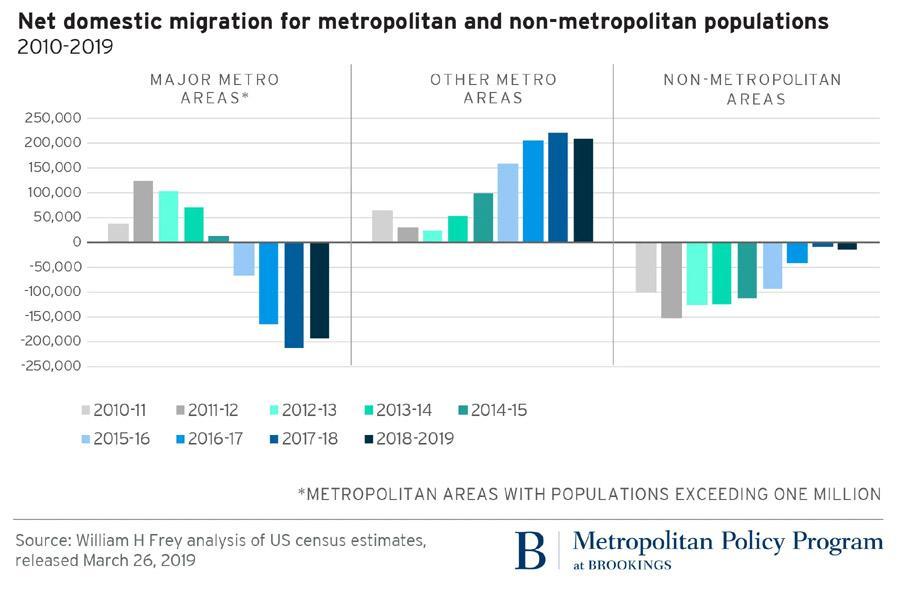 city migration data