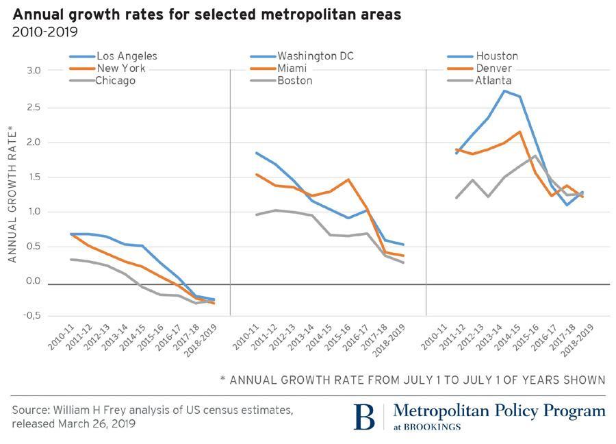 city populations shrinking