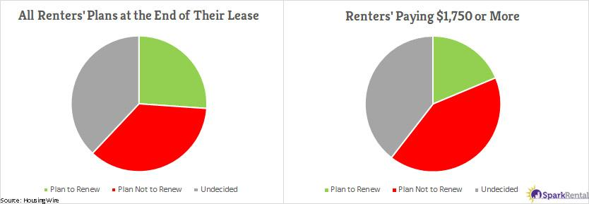 renters plans to renew lease agreements