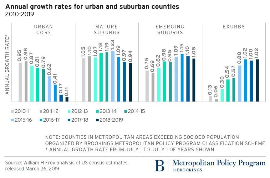 urban vs suburban growth rates