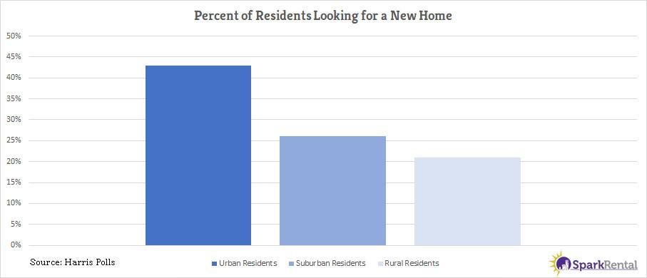 de-urbanization city residents looking to move