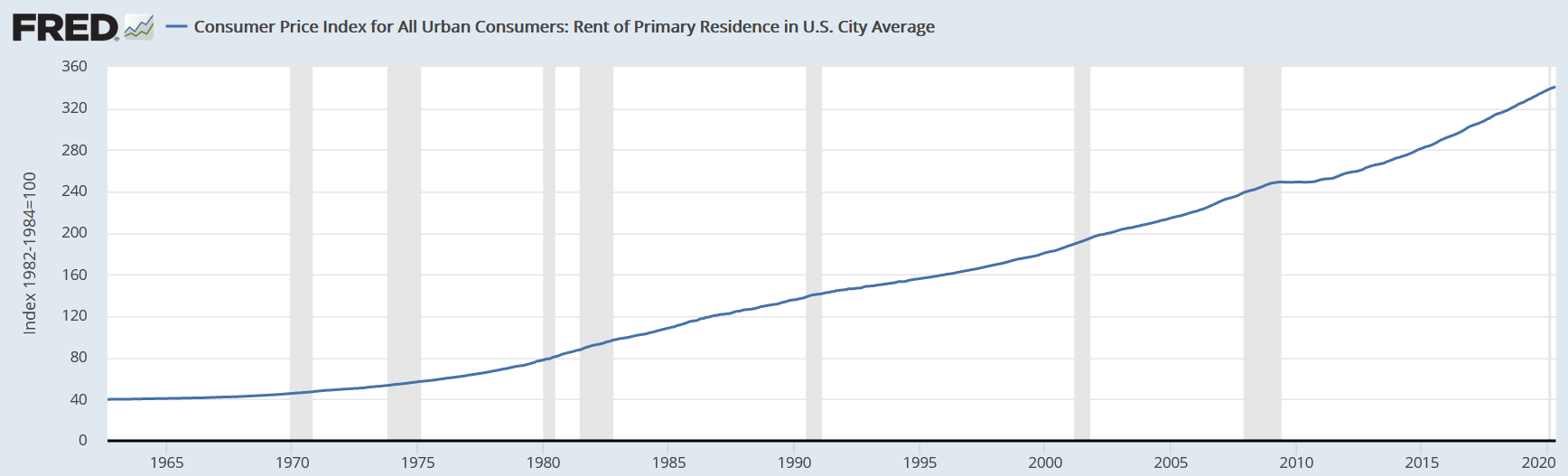 rents during recessions