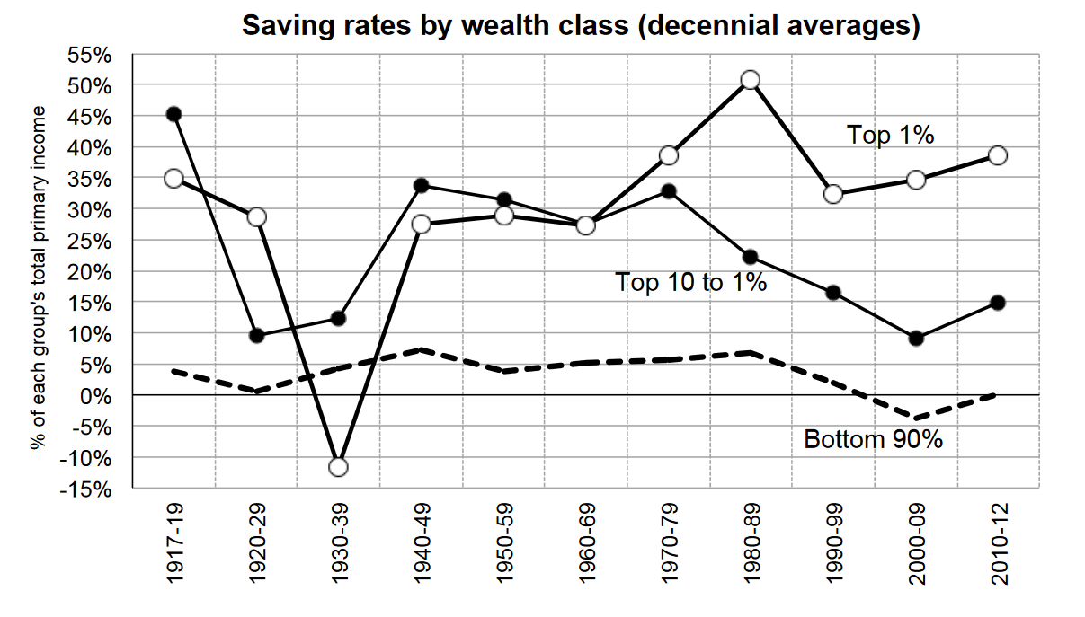 savings rate in the US by income
