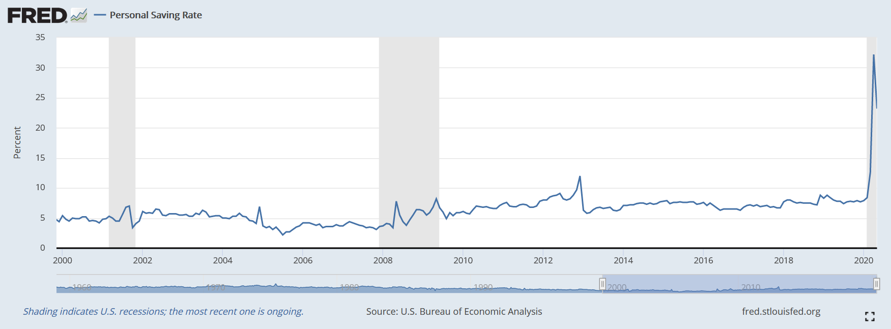 savings rate in the US
