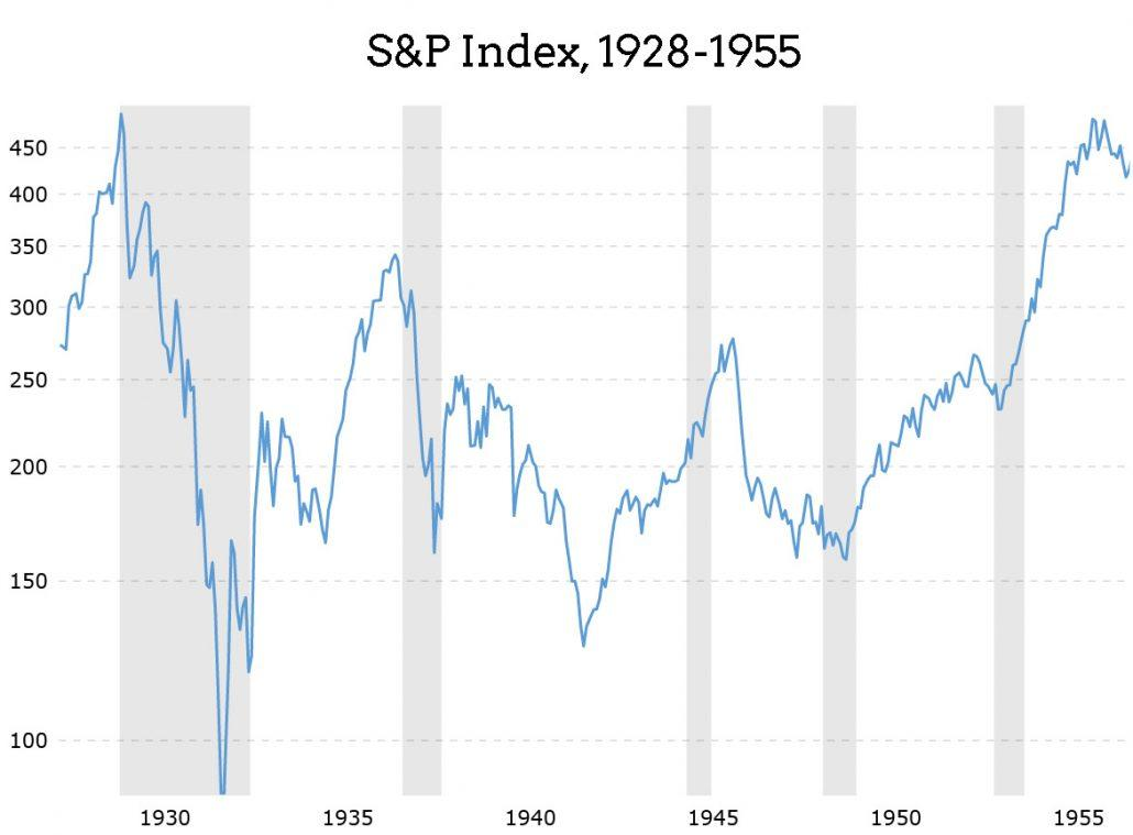 stock market during Great Recession