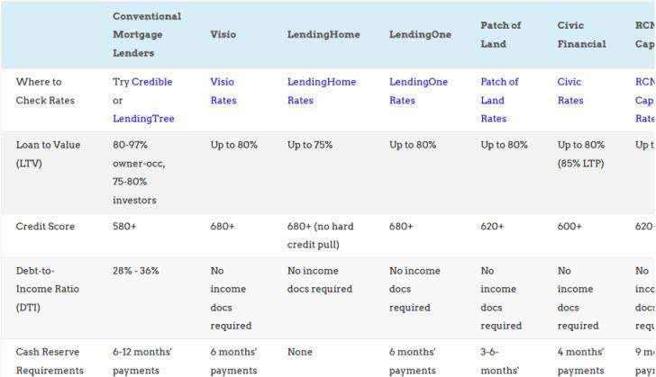 rental property loans comparison